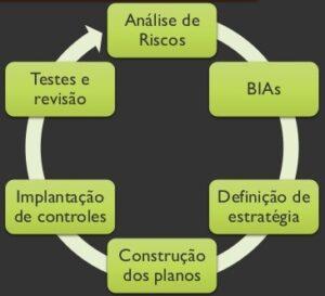 Plano de continuidade